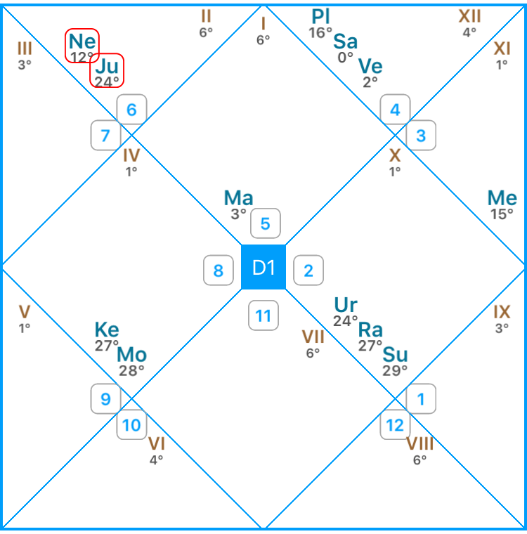 Bazi and Vedic Astrology Prediction on Hillary and Donald